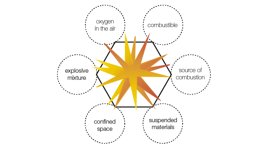 What is an explosive atmosphere (hazardous area)?