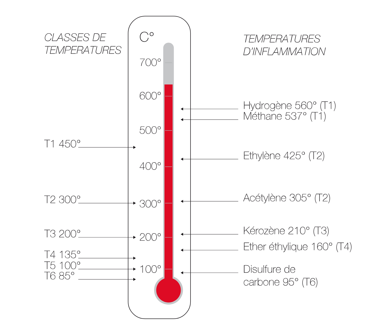 Classes de températures