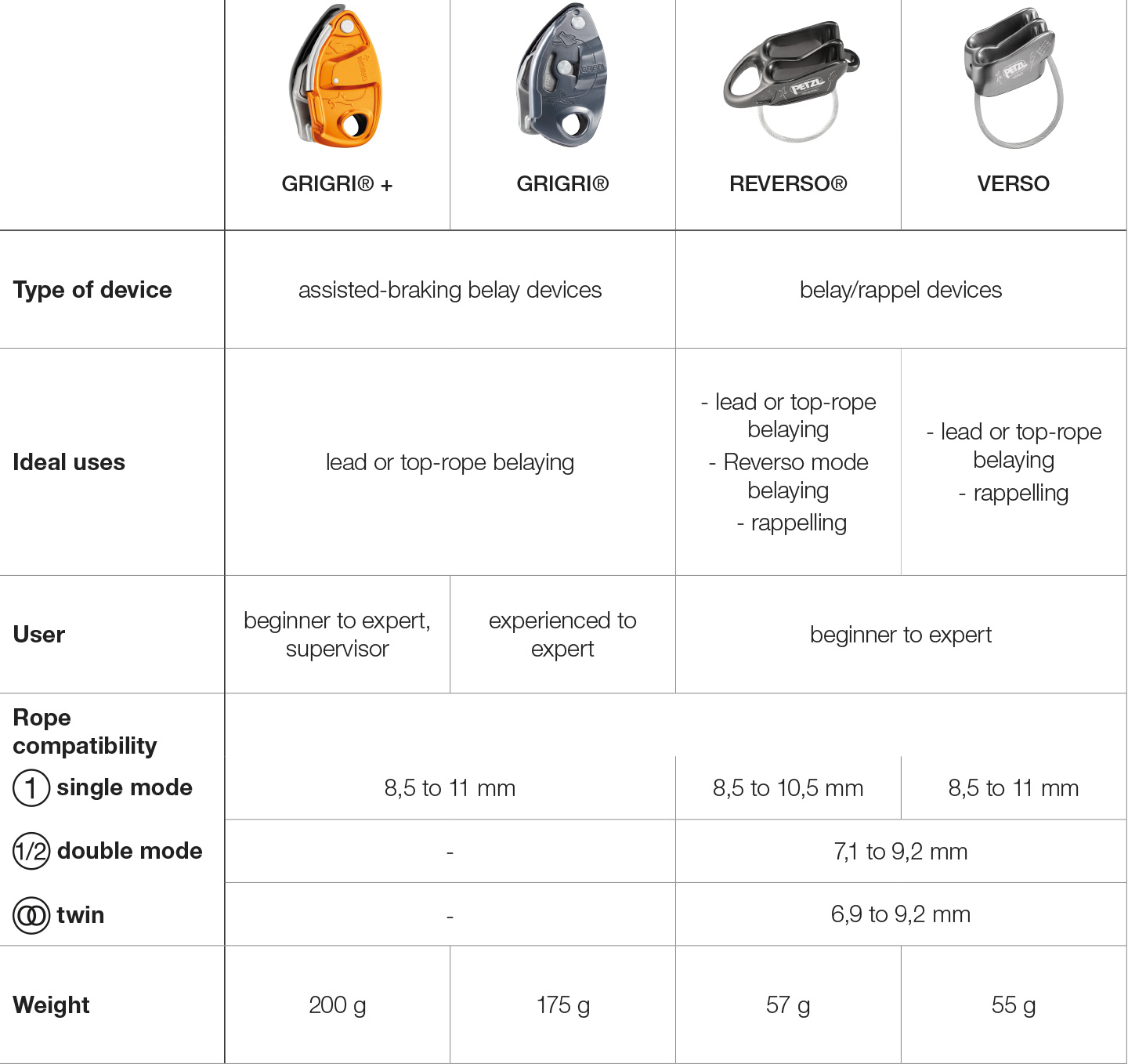 Selection table, belay devices.