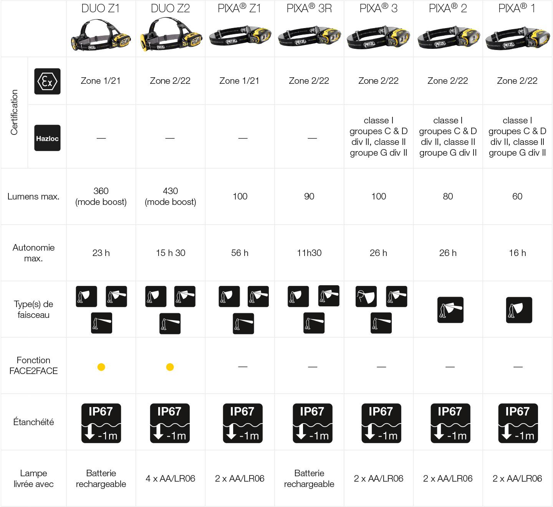 ATEX / HAZLOC headlamps - Petzl Canada | Professional