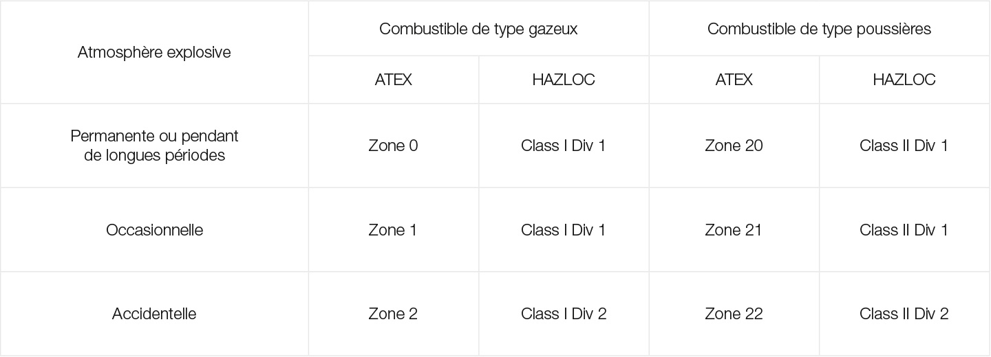 Classification of ATEX / HAZLOC zones, table