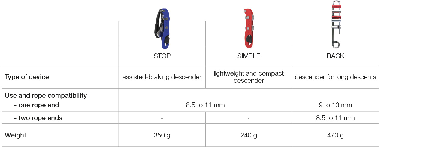 Choosing your descender for caving, table