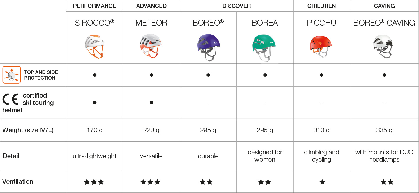 Selection table, helmets.