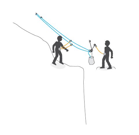 The second can reach the station by moving while tethered to the fixed line