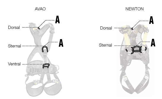 Choice of harness attachment point example