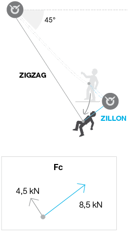 Fall arrest tests on a ZILLON lanyard with a pendulum on the ZIGZAG: