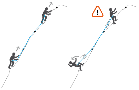 Progression with a taut rope: danger