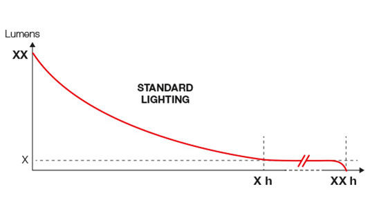 Comprender las prestaciones de la iluminación
