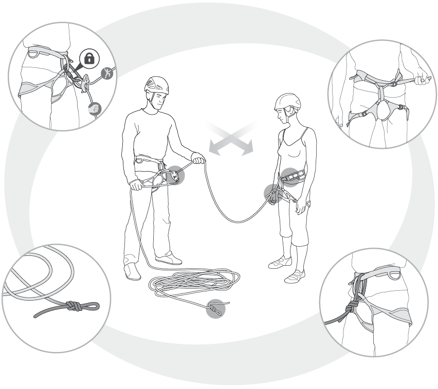 Before starting each pitch, the climber and the belayer must check each of 4 key areas to ensure climber safety.