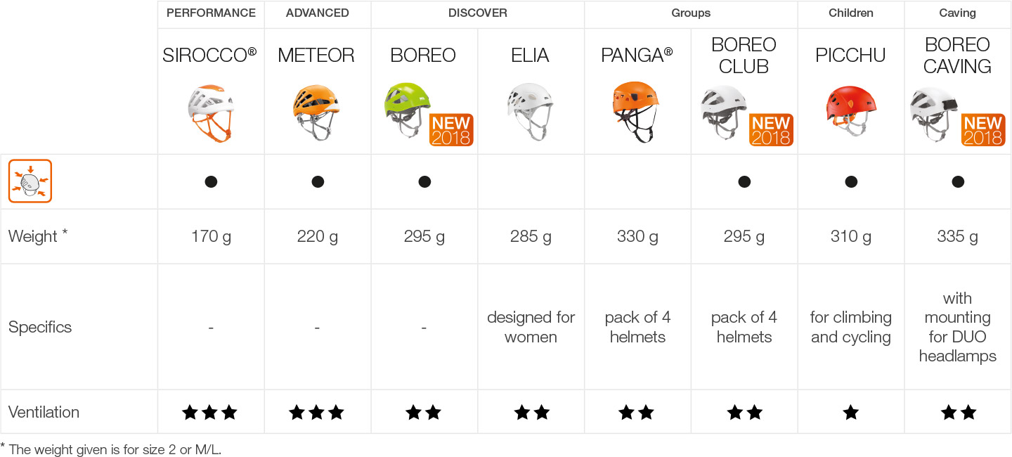 Choosing your Petzl climbing and mountaineering helmet, table